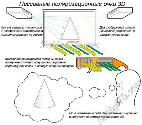 kak-rabotaet-texnologiya-vosproizvedeniya-3d-v-televizorax-img3