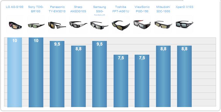 Рейтинг моделей по качеству