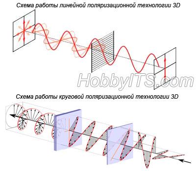 kak-rabotaet-texnologiya-vosproizvedeniya-3d-v-televizorax-img3-sxema